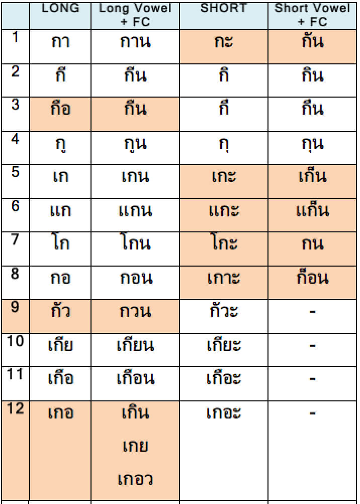 Thai Vowels