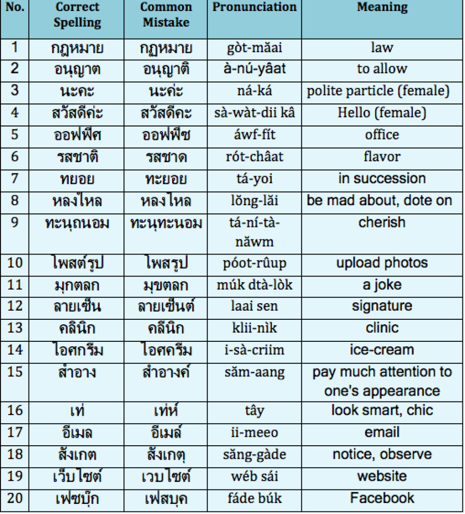 20 Thai Words Most Commonly Misspelled Learn Thai With Mod